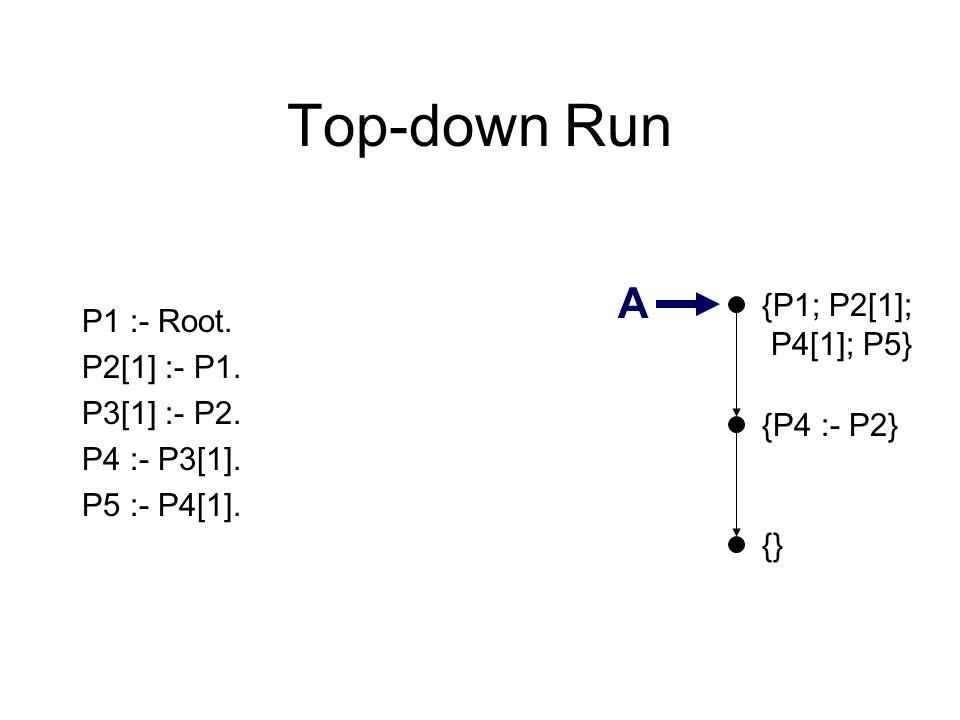 Top-down Run {} P1 :- Root. P2[1] :- P1. P3[1] :- P2. P4 :- P3[1]. P5 :- P4[1]. {P4 :- P2} A {P1; P2[1]; P4[1]; P5}