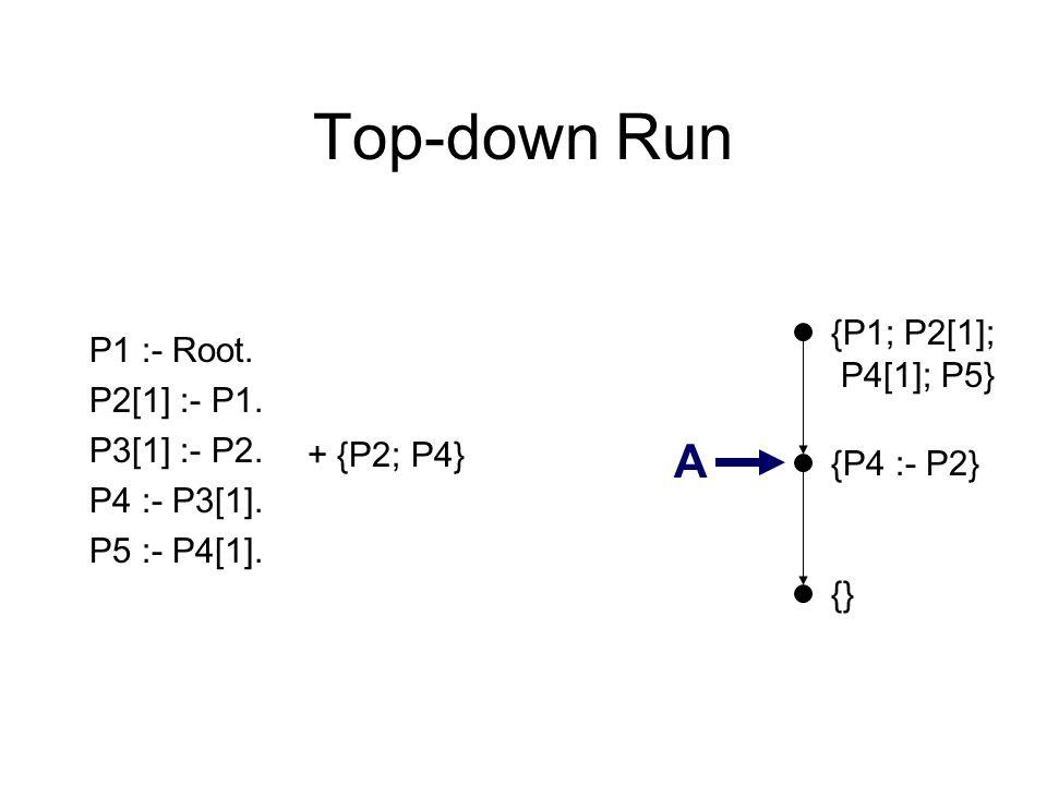 Top-down Run {} P1 :- Root. P2[1] :- P1. P3[1] :- P2. P4 :- P3[1]. P5 :- P4[1]. {P4 :- P2} A {P1; P2[1]; P4[1]; P5} + {P2; P4}