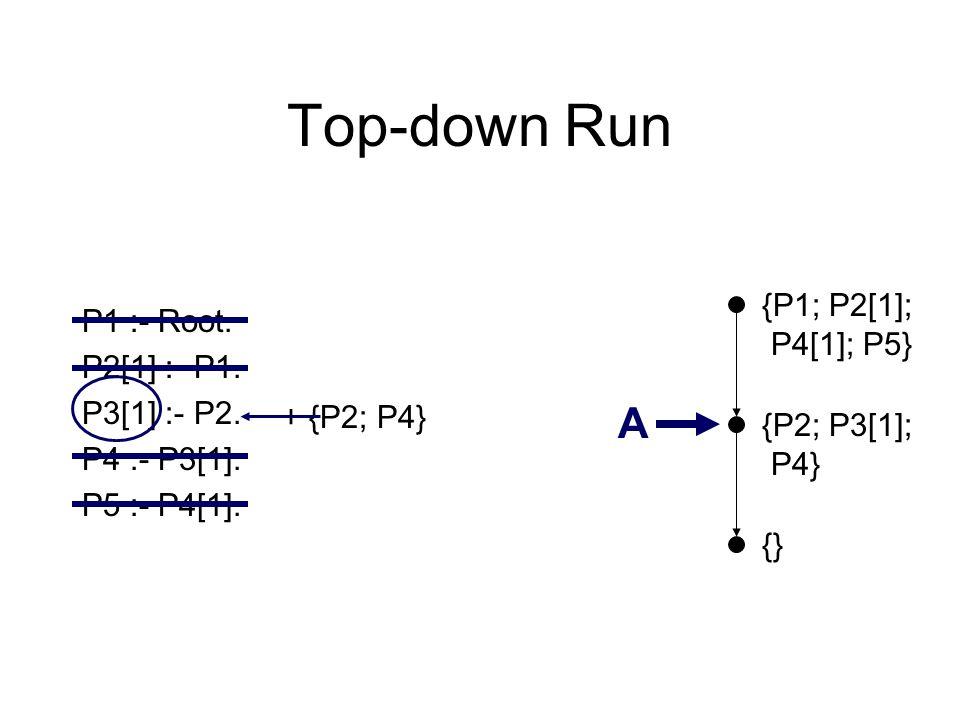 Top-down Run {} P1 :- Root. P2[1] :- P1. P3[1] :- P2. P4 :- P3[1]. P5 :- P4[1]. {P2; P3[1]; P4} A {P1; P2[1]; P4[1]; P5} + {P2; P4}
