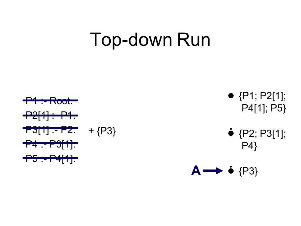 Top-down Run {P3} P1 :- Root. P2[1] :- P1. P3[1] :- P2. P4 :- P3[1]. P5 :- P4[1]. A {P1; P2[1]; P4[1]; P5} + {P3} {P2; P3[1]; P4}