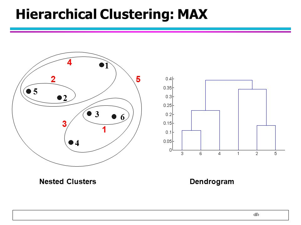 21 Hierarchical Clustering: MAX Nested ClustersDendrogram 1 2 3 4 5 6 1 2 5 3 4