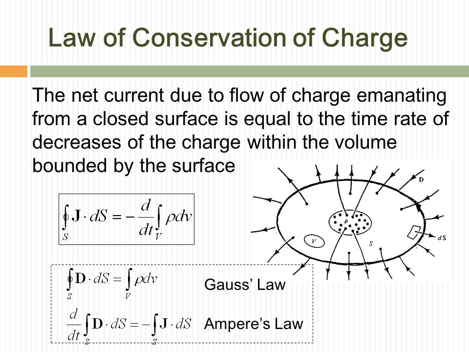 Law of Conservation of Charge The net current due to flow of charge emanating from a closed surface is equal to the time rate of decreases of the charge within the volume bounded by the surface Ampere's Law Gauss' Law