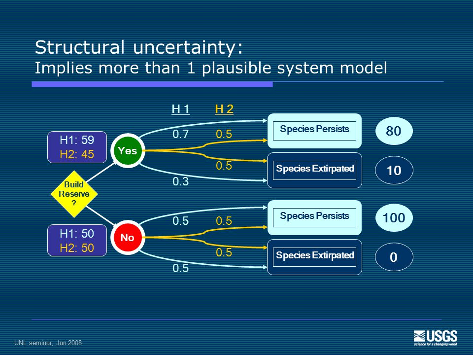 UNL seminar, Jan 2008 Structural uncertainty: Implies more than 1 plausible system model H1: 59 H2: 45 H1: 50 H2: 50 0.7 0.3 0.5 Build Reserve .