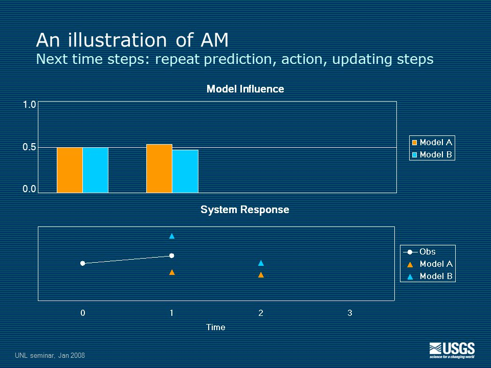 1.0 0.5 0.0 An illustration of AM Next time steps: repeat prediction, action, updating steps UNL seminar, Jan 2008