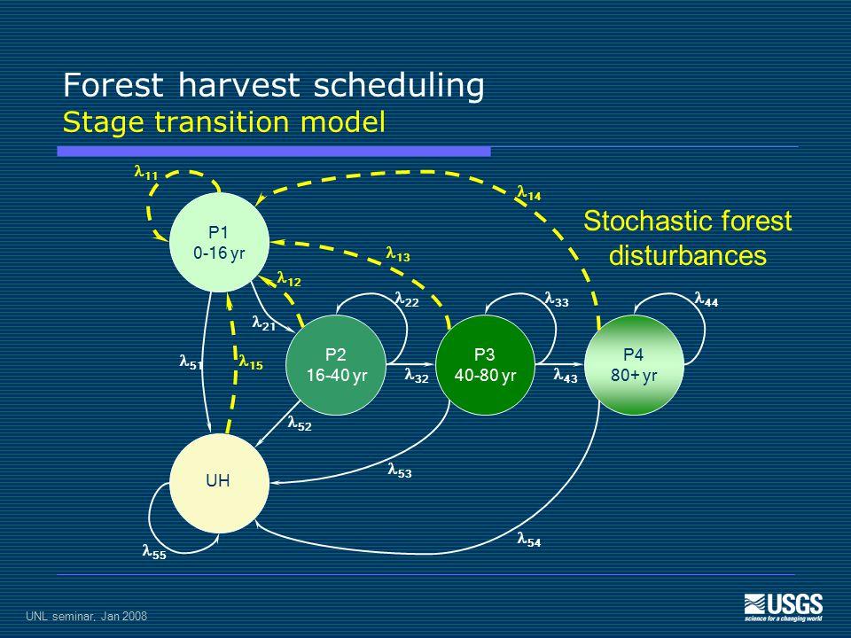 UNL seminar, Jan 2008 Forest harvest scheduling Stage transition model P1 0-16 yr UH P2 16-40 yr P3 40-80 yr P4 80+ yr 11 55 51 15 21 12 14 54 13 53 22 33 44 32 43 52 Stochastic forest disturbances