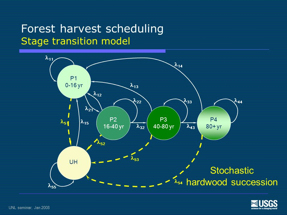 UNL seminar, Jan 2008 Forest harvest scheduling Stage transition model P1 0-16 yr UH P2 16-40 yr P3 40-80 yr P4 80+ yr 11 55 51 15 21 12 14 54 13 53 22 33 44 32 43 52 Stochastic hardwood succession