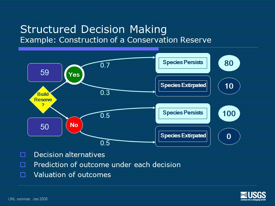 UNL seminar, Jan 2008 Structured Decision Making Example: Construction of a Conservation Reserve  Decision alternatives  Prediction of outcome under each decision  Valuation of outcomes 59 50 0.7 0.3 0.5 Build Reserve .