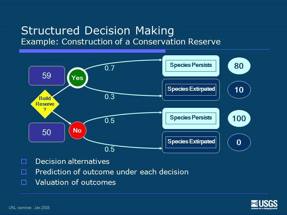 X SaRs  25.0 SaRw  25.0 ScRs 25.0 ScRw 25.0 Given decision, predict response by each model 4 predictions of outcome UNL seminar, Jan 2008
