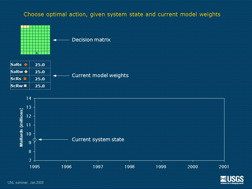 X SaRs  25.0 SaRw  25.0 ScRs 25.0 ScRw 25.0 Choose optimal action, given system state and current model weights Decision matrix Current system state Current model weights UNL seminar, Jan 2008