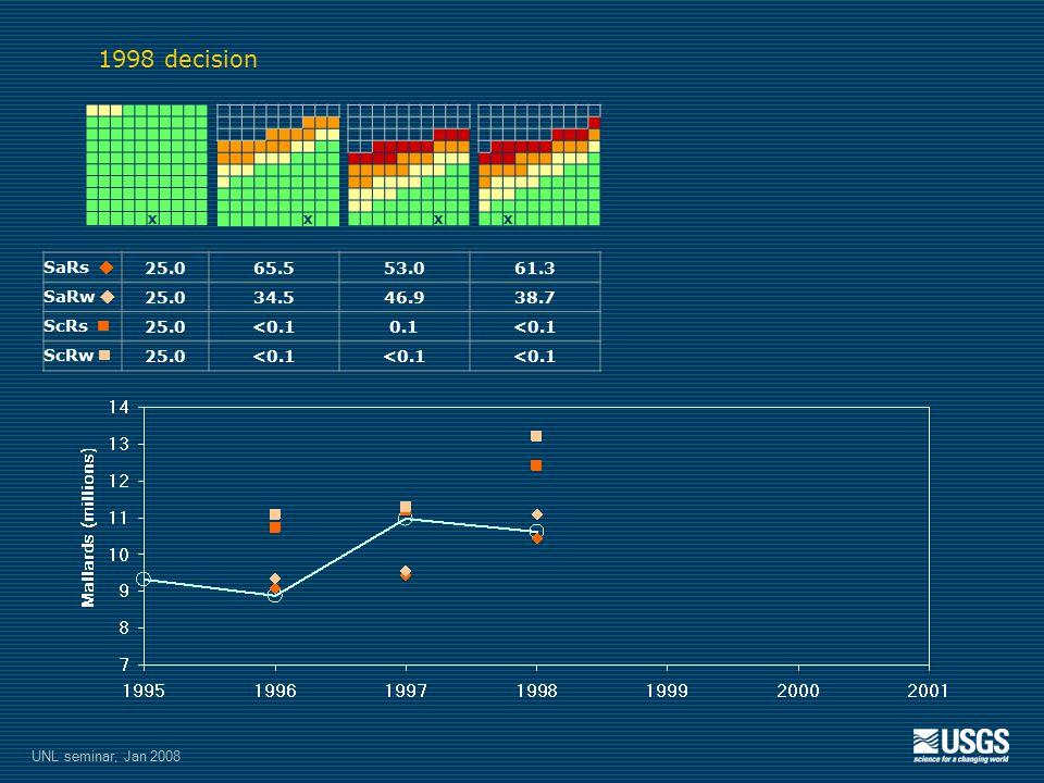 X SaRs  25.065.553.061.3 SaRw  25.034.546.938.7 ScRs 25.0<0.10.1<0.1 ScRw 25.0<0.1 XXX 1998 decision UNL seminar, Jan 2008