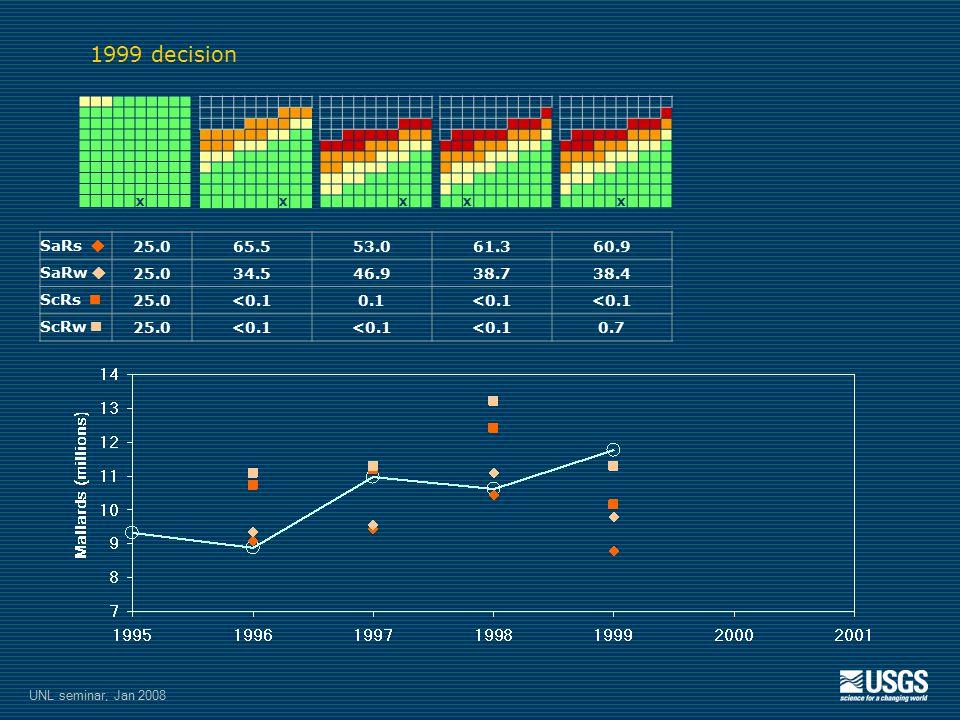 X SaRs  25.065.553.061.360.9 SaRw  25.034.546.938.738.4 ScRs 25.0<0.10.1<0.1 ScRw 25.0<0.1 0.7 XXXX 1999 decision UNL seminar, Jan 2008