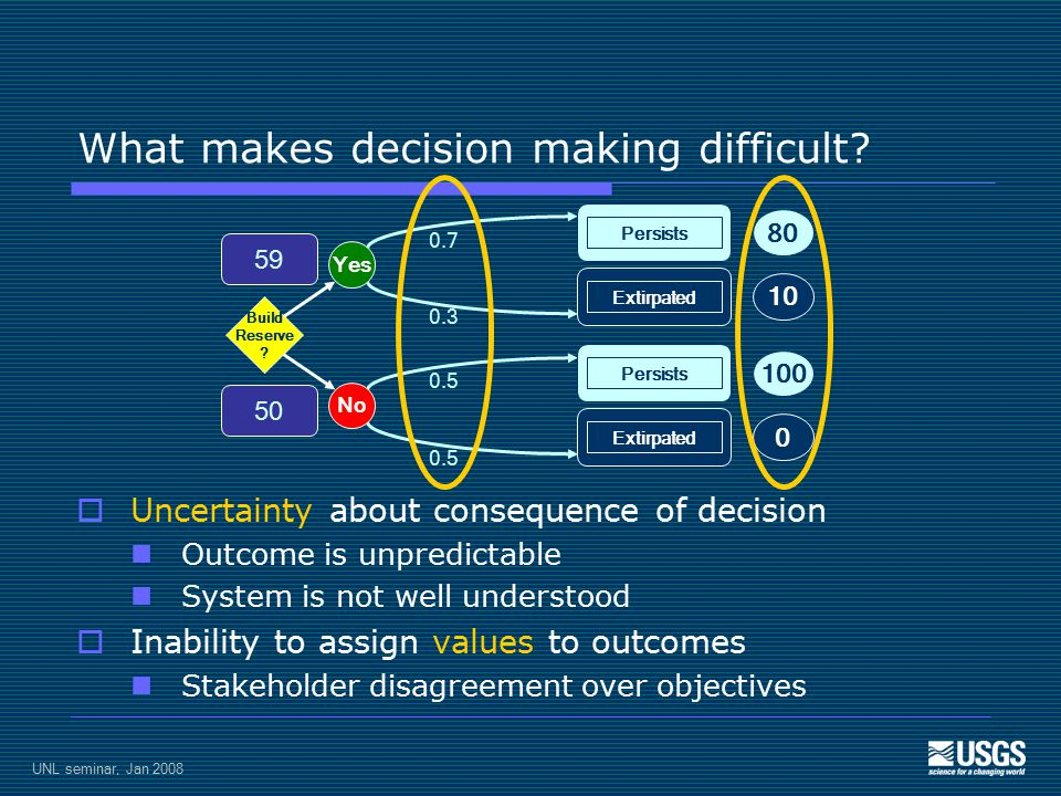 UNL seminar, Jan 2008 Uncertainty in decision making  Partial observability  Seeing the system in its apparent state, not its real state  e.g., decision based on estimated population abundance  Environmental stochasticity  Random, unpredictable variation around a mean response  e.g., stochastic effects of demography, climate  Partial controllability  Inability to carry out a targeted action  e.g., incomplete prescribed burn, destructive burn