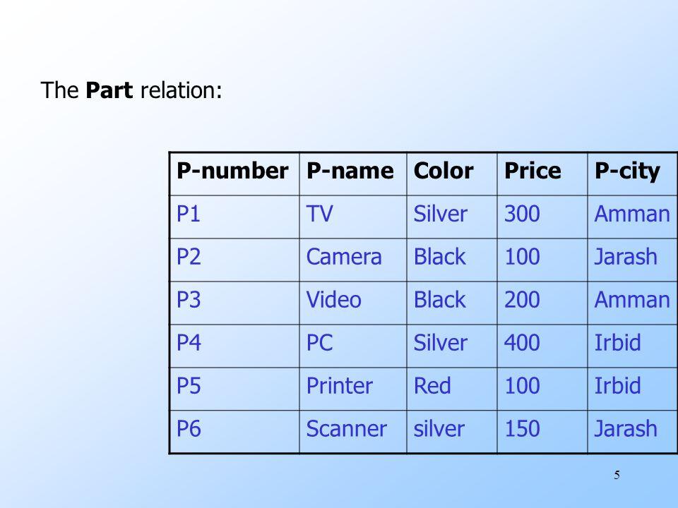 5 The Part relation: P-numberP-nameColorPriceP-city P1TVSilver300Amman P2CameraBlack100Jarash P3VideoBlack200Amman P4PCSilver400Irbid P5PrinterRed100I