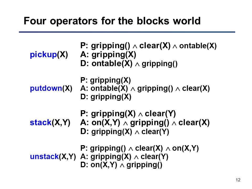 12 Four operators for the blocks world P: gripping()  clear(X)  ontable(X) pickup(X)A: gripping(X) D: ontable(X)  gripping() P: gripping(X) putdown