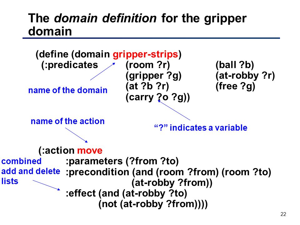 22 (define (domain gripper-strips) (:predicates (room ?r)(ball ?b) (gripper ?g)(at-robby ?r) (at ?b ?r)(free ?g) (carry ?o ?g)) (:action move :paramet
