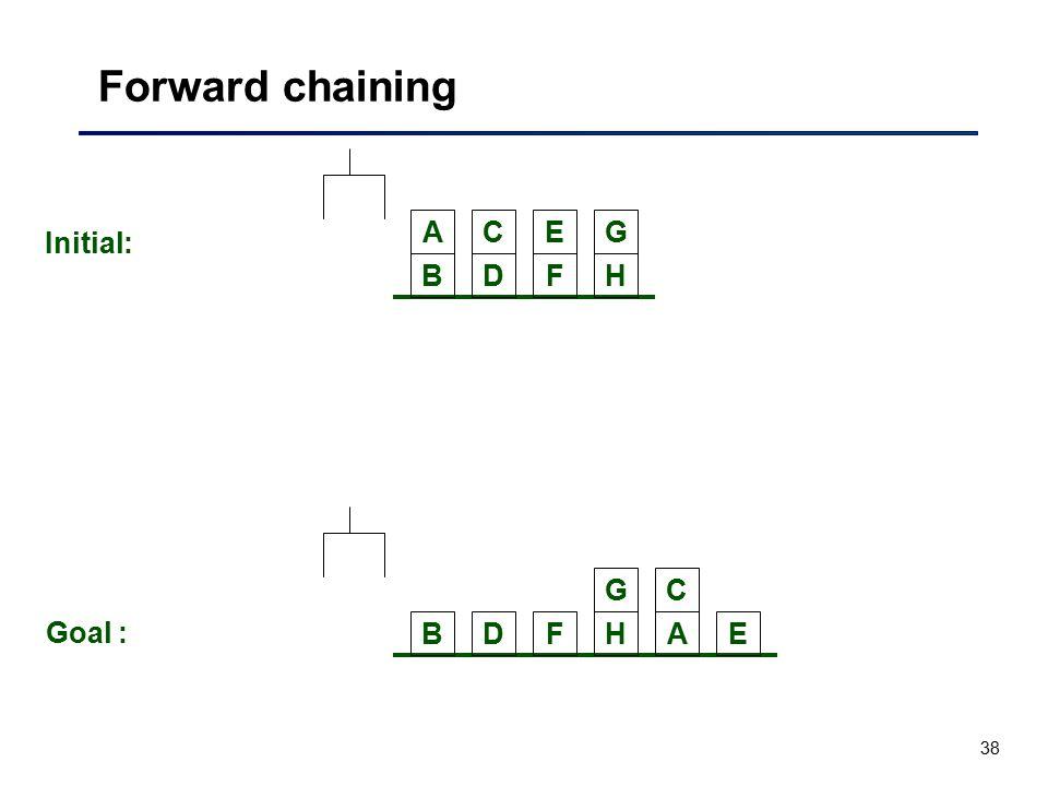 38 Forward chaining BDFH ACEG Initial: BDFH C E G A Goal :