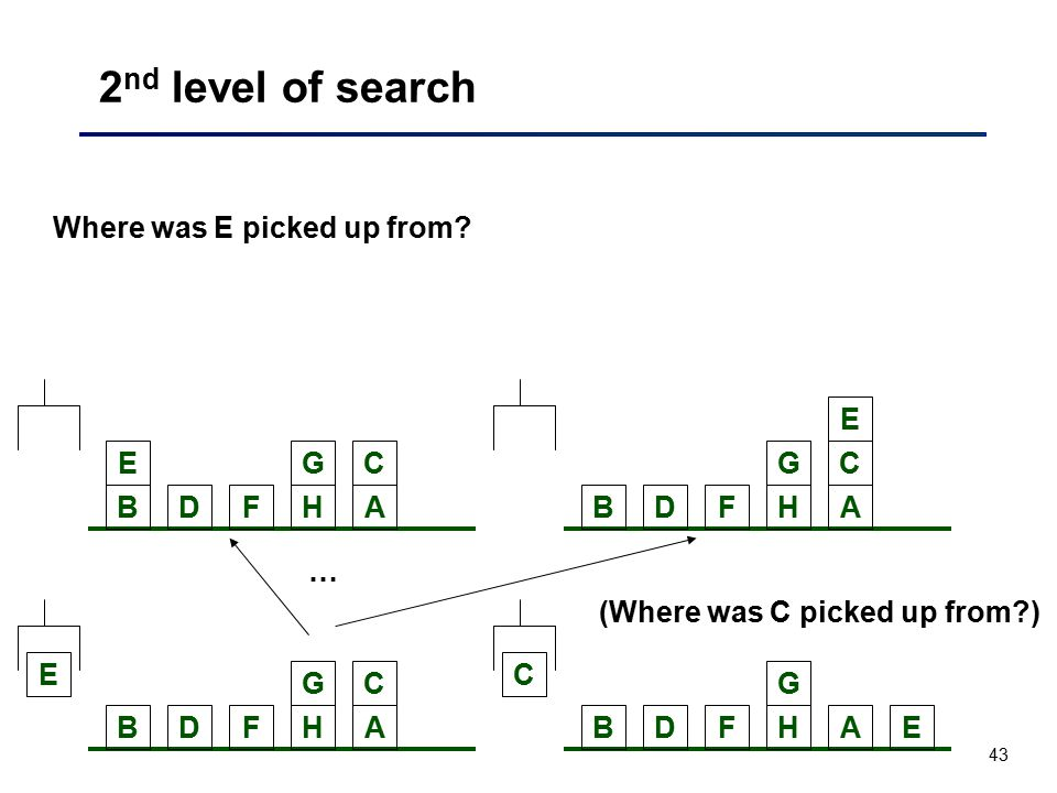 43 2 nd level of search BDFH C E G ABDFH C E G A Where was E picked up from? BDFH CEG A (Where was C picked up from?) BDFH C E G A …