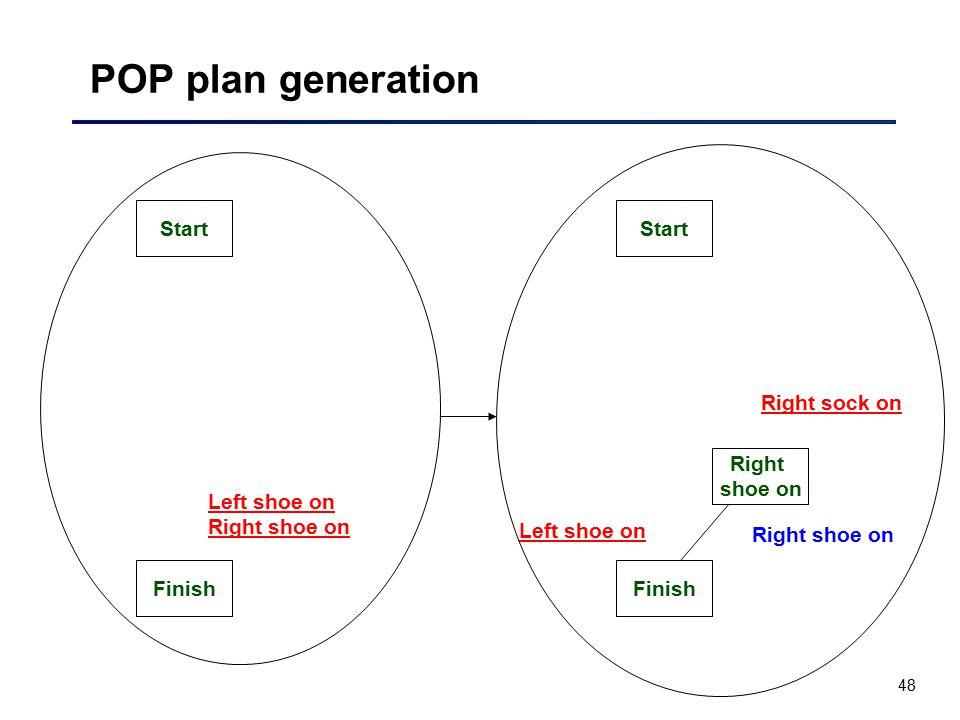 48 POP plan generation Start Finish Right shoe on Left shoe on Right shoe on Start Finish Right shoe on Left shoe on Right sock on