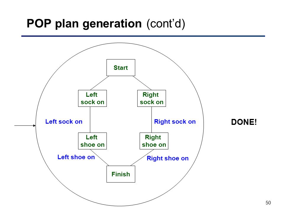 50 POP plan generation (cont'd) Right sock on Right sock on Right shoe on Start Finish Right shoe on Left shoe on Left shoe on Left sock on DONE! Left