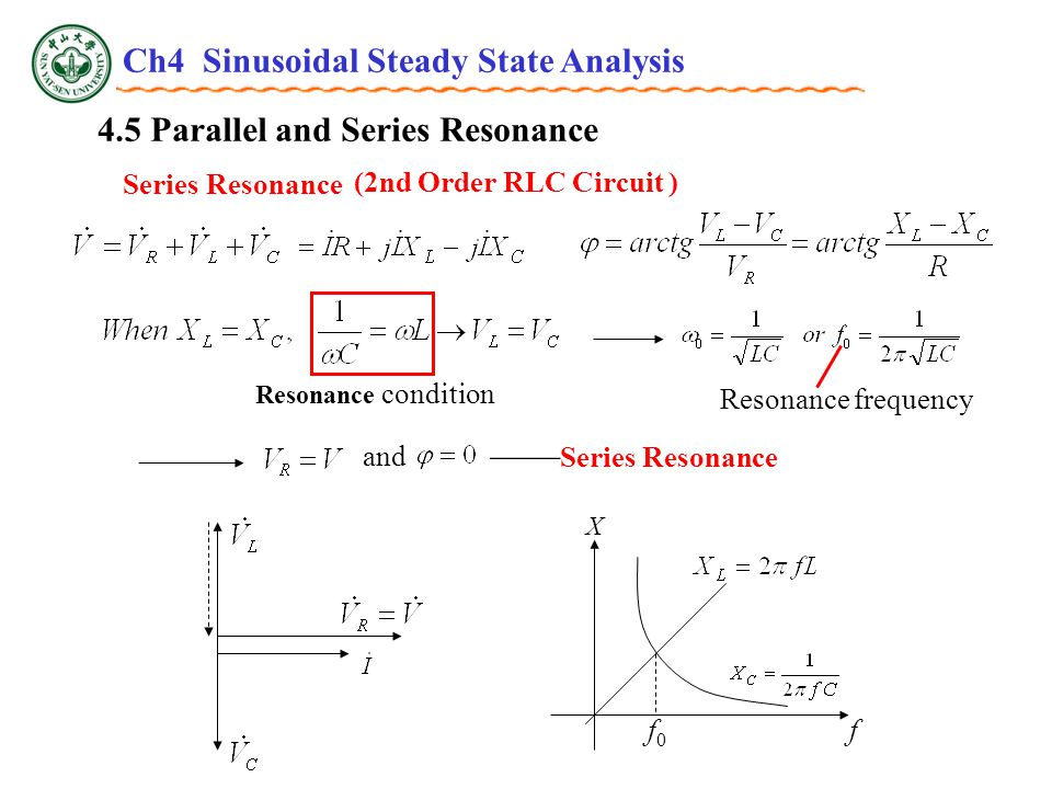 4.5 Parallel and Series Resonance Series Resonance (2nd Order RLC Circuit ) and —— Series Resonance Resonance condition f0f0 f X Resonance frequency Ch4 Sinusoidal Steady State Analysis