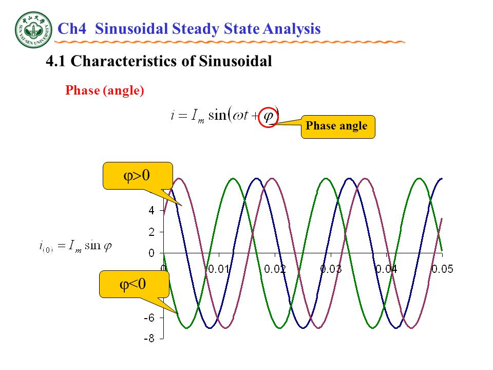 4.1 Characteristics of Sinusoidal Phase difference — v(t) leads i(t) by (  1 -  2 ), or i(t) lags v(t) by (  1 -  2 ) v、iv、i tt v i Out of phase 。 tt v、iv、i v i v、iv、i tt v i In phase.