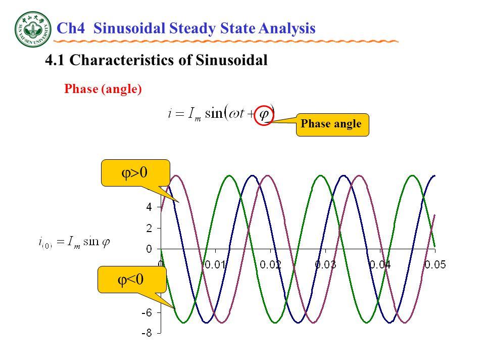 4.3 Phasor Relationships for R, L and C v~i relationship Inductor Relationship between RMS: For DC , f = 0 ,  X L = 0.