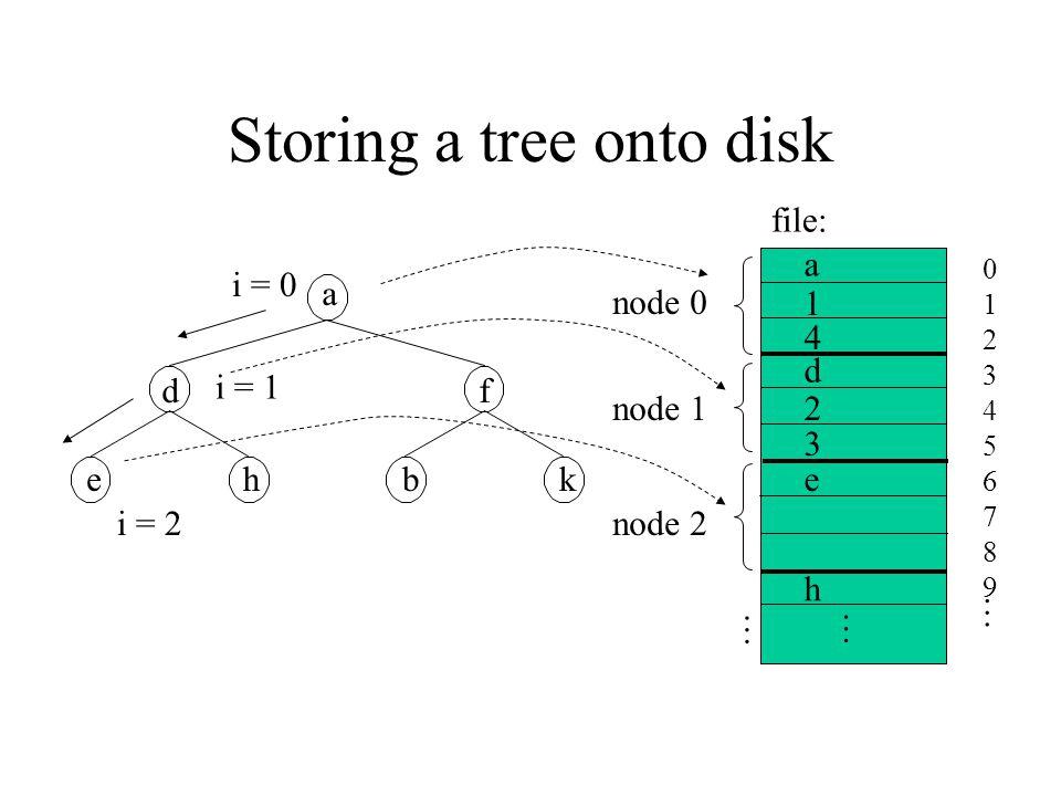 Storing a tree onto disk a df ehbk … a d e 01234567890123456789 … file: node 0 node 1 node 2 i = 0 i = 1 i = 2 1 2 h 3 … 4
