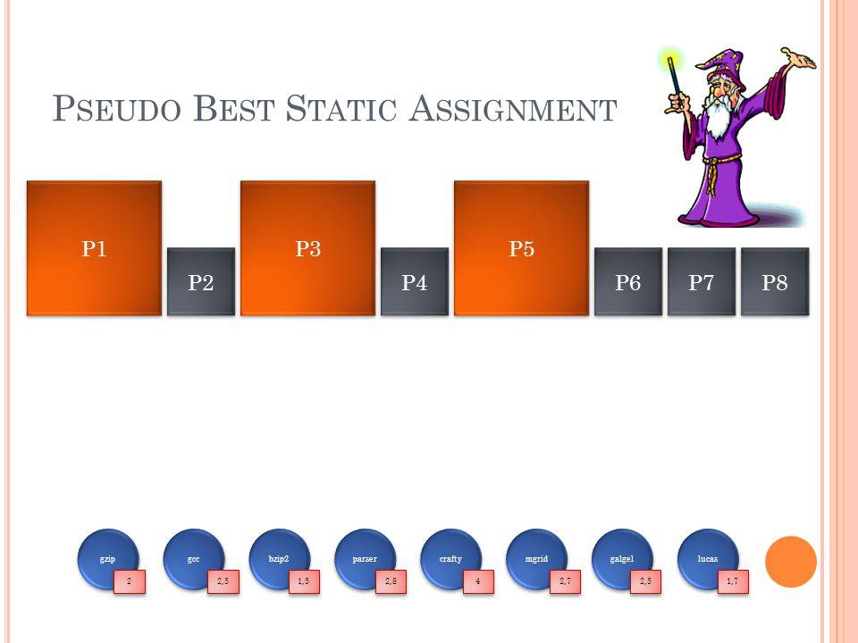 P SEUDO B EST S TATIC A SSIGNMENT P1 P3 P2 P4 P5 P6 P7 P8 gzip 2 2 gcc 2,5 bzip2 1,5 parser 2,8 crafty 4 4 mgrid 2,7 galgel 2,5 lucas 1,7
