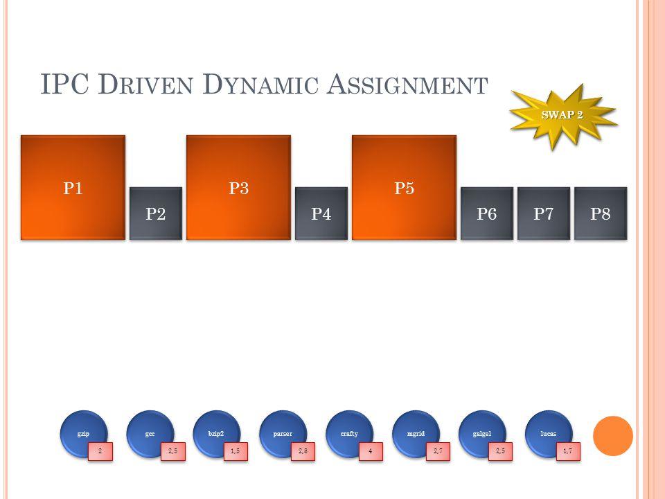 IPC D RIVEN D YNAMIC A SSIGNMENT P1 P3 P2 P4 P5 P6 P7 P8 gzip 2 2 gcc 2,5 bzip2 1,5 parser 2,8 crafty 4 4 mgrid 2,7 galgel 2,5 lucas 1,7 SWAP 1 SWAP 2