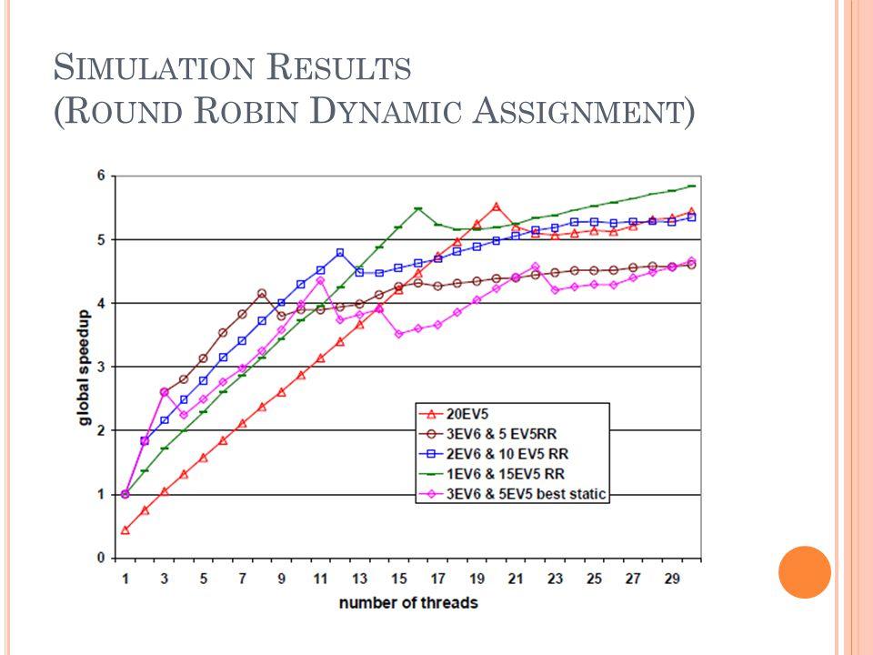S IMULATION R ESULTS (R OUND R OBIN D YNAMIC A SSIGNMENT )