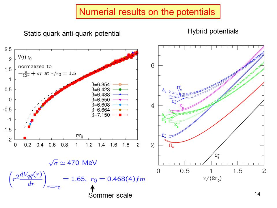 Numerial results on the potentials Sommer scale Static quark anti-quark potential Hybrid potentials 14
