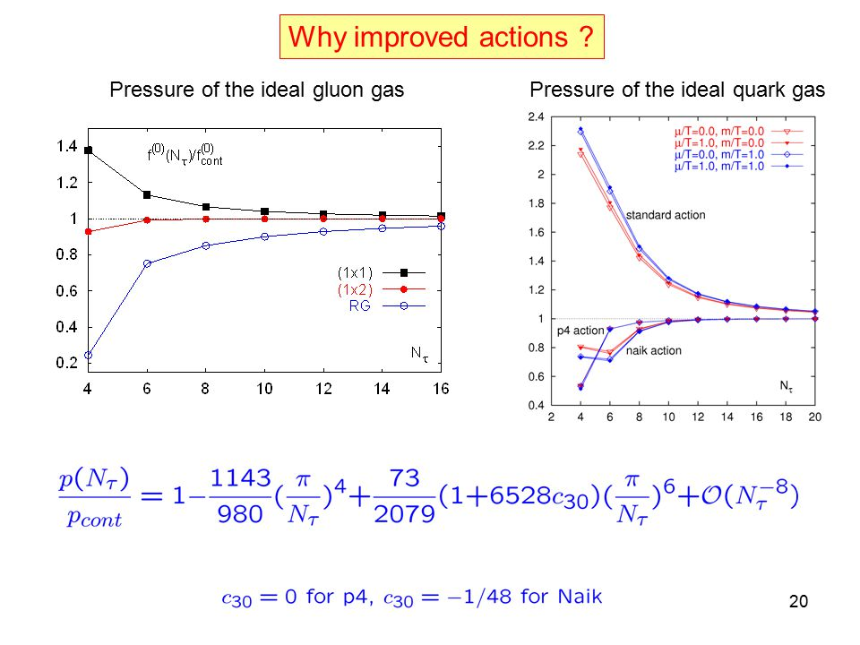 Why improved actions Pressure of the ideal gluon gasPressure of the ideal quark gas 20