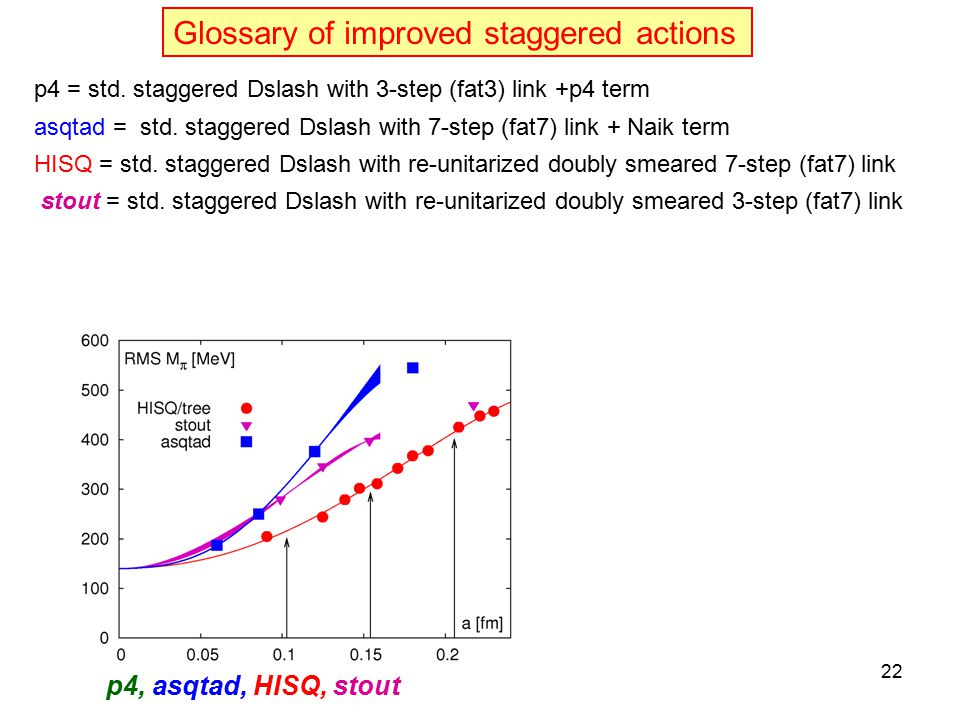 Glossary of improved staggered actions p4, asqtad, HISQ, stout p4 = std.
