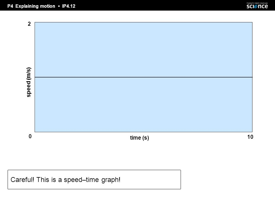 P4 Explaining motion IP4.12 Careful! This is a speed–time graph! speed (m/s) 2 time (s) 10 0
