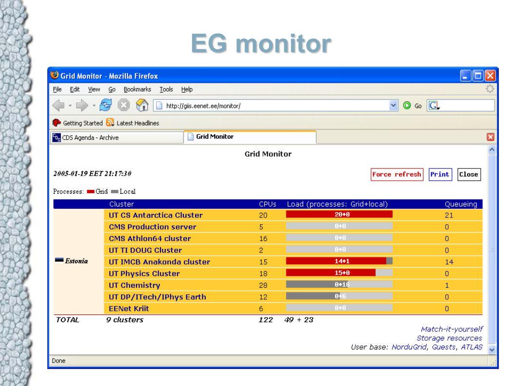 EG monitor