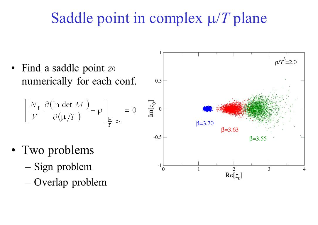 Saddle point in complex  /T plane Find a saddle point z 0 numerically for each conf. Two problems –Sign problem –Overlap problem