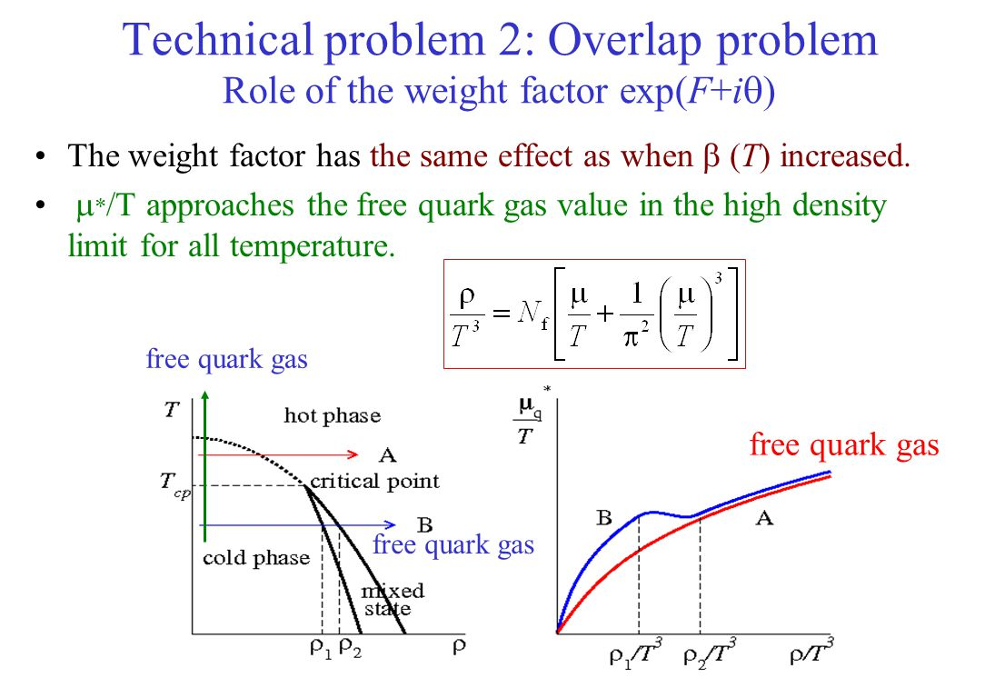 Technical problem 2: Overlap problem Role of the weight factor exp(F+i  ) The weight factor has the same effect as when  (T) increased.  * /T appro