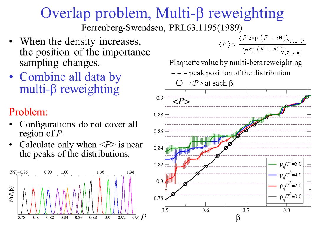 Overlap problem, Multi-  reweighting Ferrenberg-Swendsen, PRL63,1195(1989) When the density increases, the position of the importance sampling change