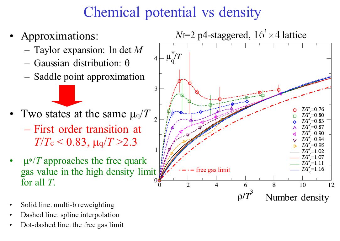 Chemical potential vs density Approximations: –Taylor expansion: ln det M –Gaussian distribution:  –Saddle point approximation Two states at the same