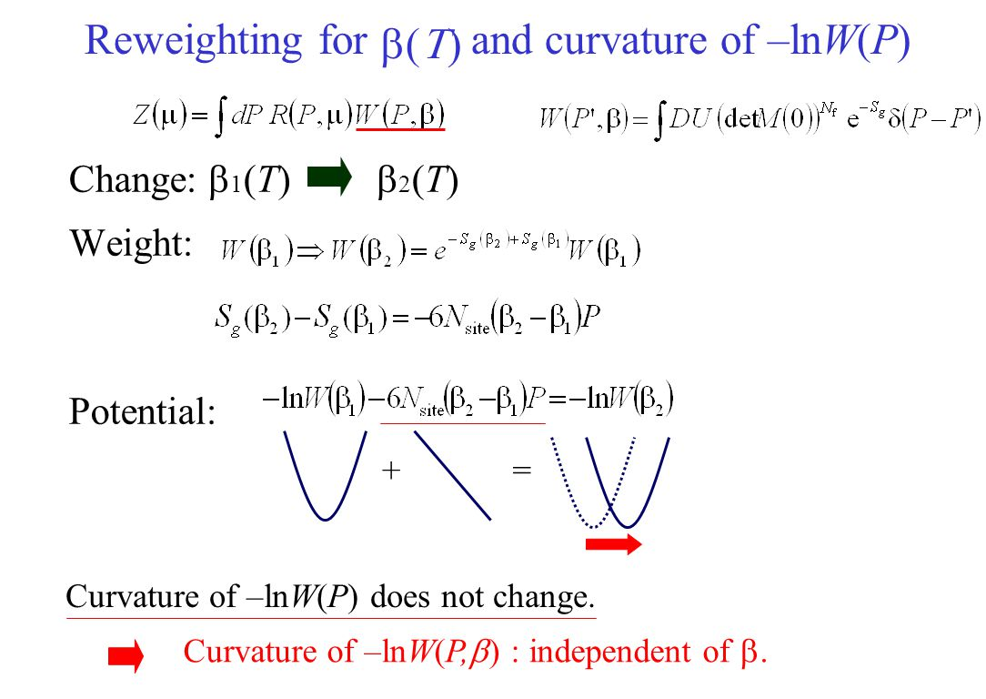 Canonical partition function in a saddle point approximation Chemical potential Saddle point approximation Saddle point: saddle pointreweighting factor Similar to the reweighting method (sign problem & overlap problem)