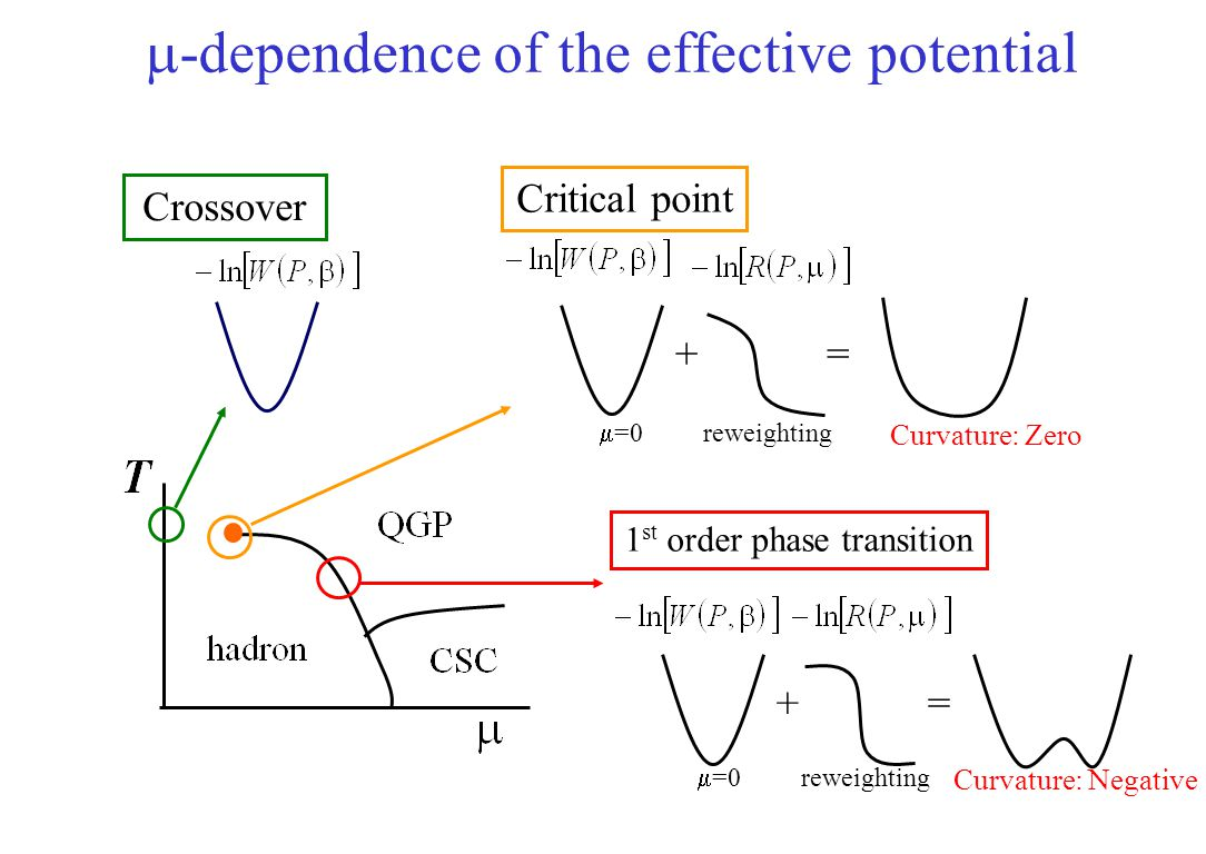 Saddle point in complex  /T plane Find a saddle point z 0 numerically for each conf.