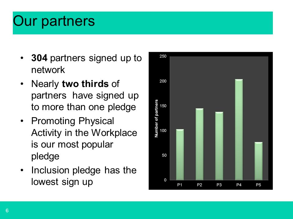 6 Our partners 304 partners signed up to network Nearly two thirds of partners have signed up to more than one pledge Promoting Physical Activity in t