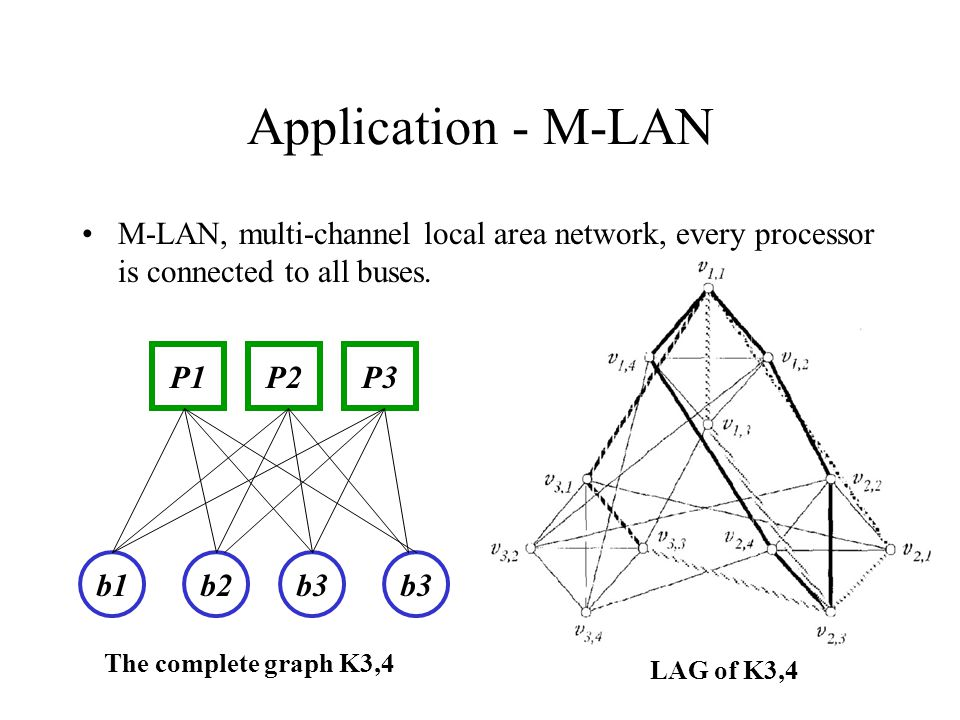 Application - M-LAN M-LAN, multi-channel local area network, every processor is connected to all buses.