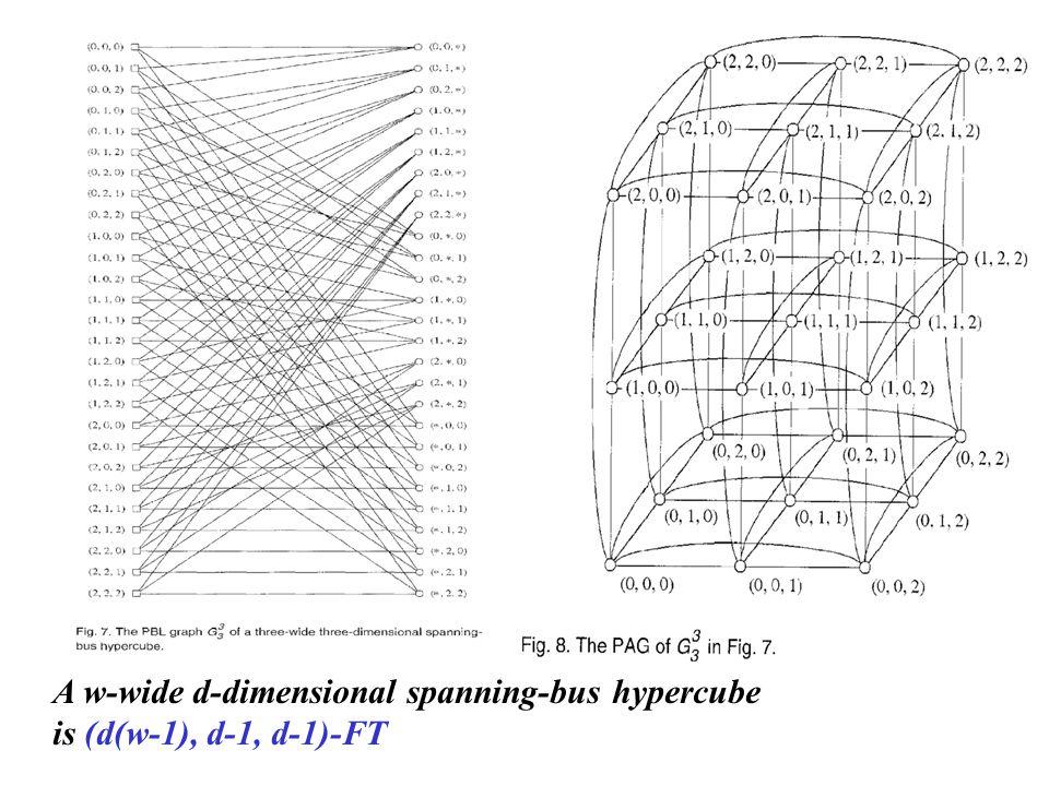 A w-wide d-dimensional spanning-bus hypercube is (d(w-1), d-1, d-1)-FT