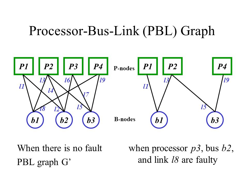 Processor-Bus-Link (PBL) Graph When there is no fault PBL graph G' P1P4P3P2 b1b2b3 l1 l2 l3 l4 l5 l6l9 l8 l7 P1P4P2 b1b3 l1 l3 l5 l9 P-nodes B-nodes when processor p3, bus b2, and link l8 are faulty