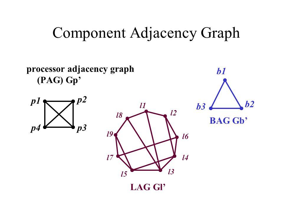 Component Adjacency Graph processor adjacency graph (PAG) Gp' BAG Gb' LAG Gl' l1 l2 l3 l4 l5 l6 l9 l8 l7 b1 b3 b2 p1 p4 p2 p3