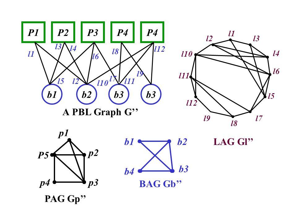 A PBL Graph G'' P1P4P3P2P4 b1b2b3 l1 l2 l3 l4 l5 l6 l9 l8 l7 l10 l11 l12 p1 p4 p2 p3 P5 BAG Gb'' b1 b3 b2 l1 l2l3 l4 l5 l6 l9 l8 l7 l11 l10 l12 LAG Gl'' PAG Gp'' b4