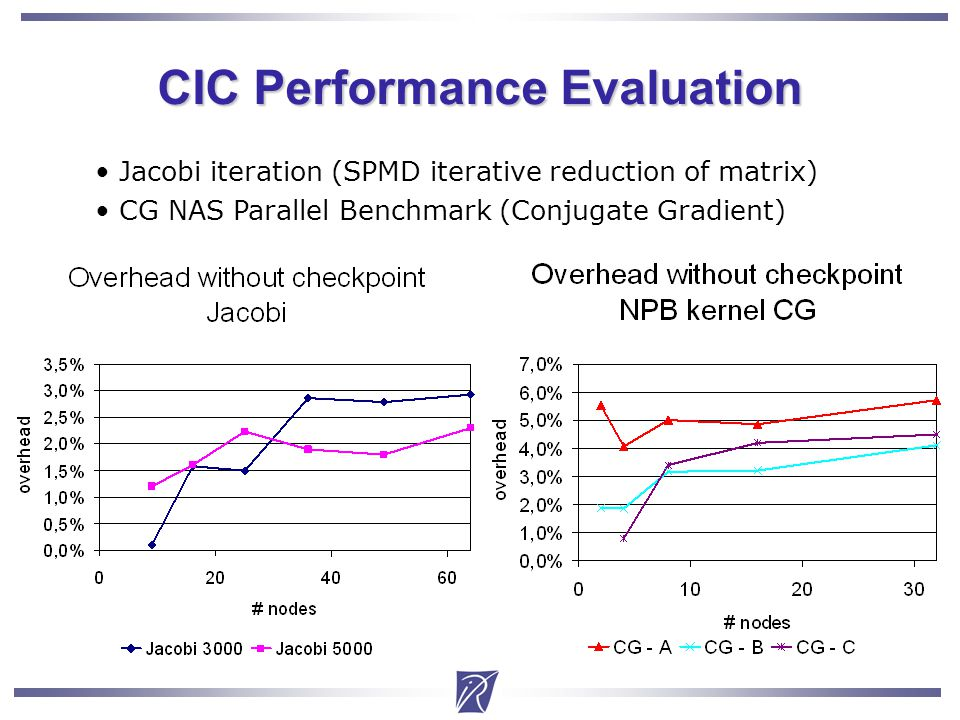 Christian Delbe16 CIC Performance Evaluation Jacobi iteration (SPMD iterative reduction of matrix) CG NAS Parallel Benchmark (Conjugate Gradient)