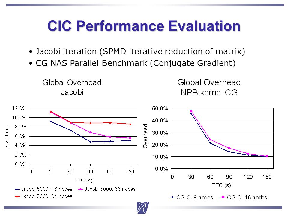 Christian Delbe17 CIC Performance Evaluation Jacobi iteration (SPMD iterative reduction of matrix) CG NAS Parallel Benchmark (Conjugate Gradient)