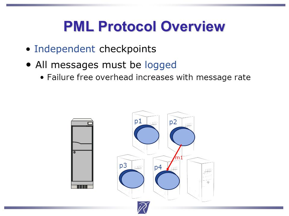 Christian Delbe7 PML Protocol Overview Independent checkpoints All messages must be logged Failure free overhead increases with message rate m1 p1 p4 p3 p2 m1